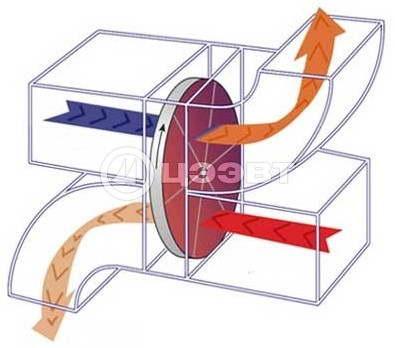 Пример регенеративного теплообменника Паяные теплообменники Машимпекс (Кельвион) - серия GBS Саров