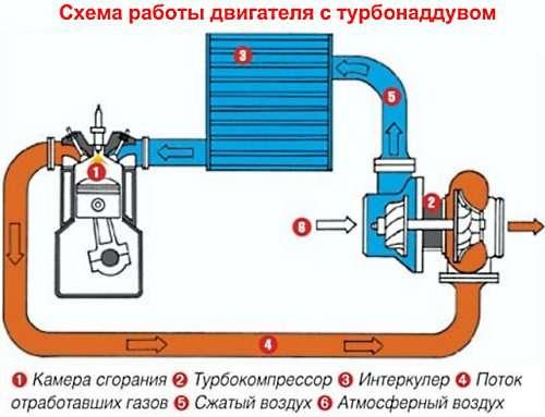 Конструкция, принцип действия и установка турбокомпрессора
