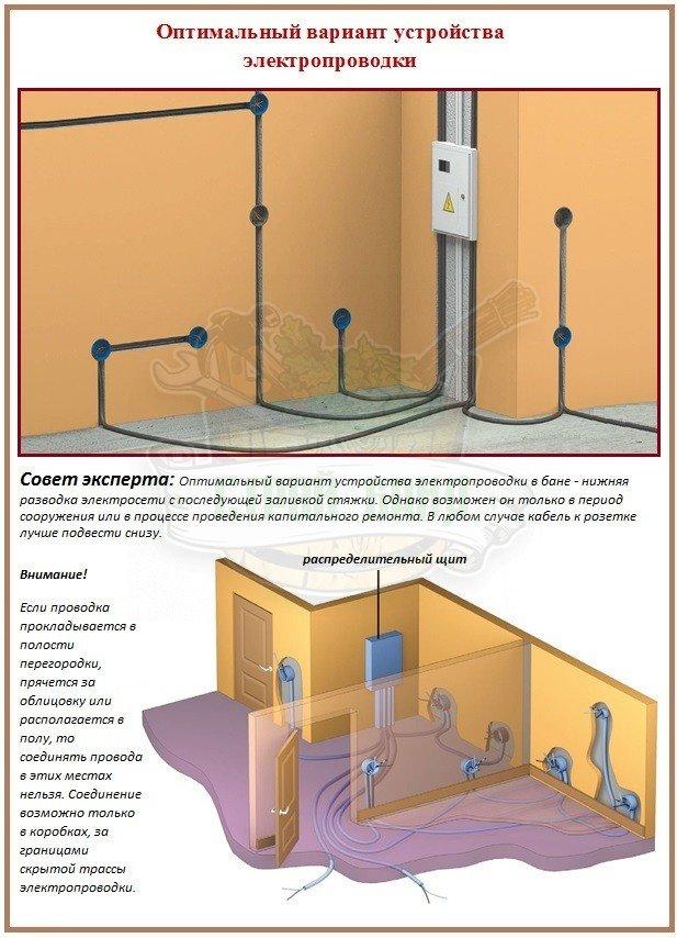 Где установить подрозетник для розетки скрытой проводки